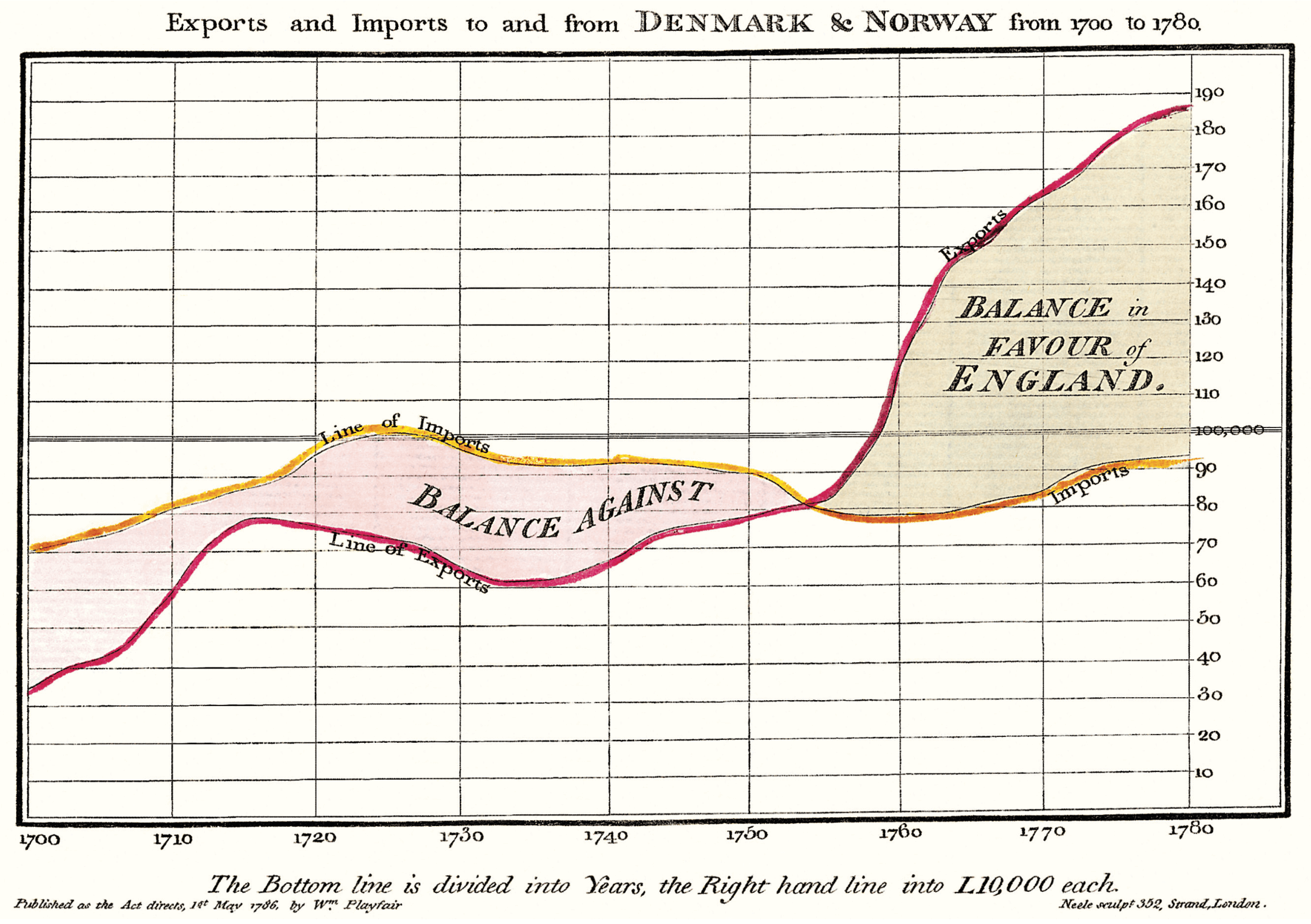 Exports and Imports to and from Denmark & Norway from 1700 to 1780